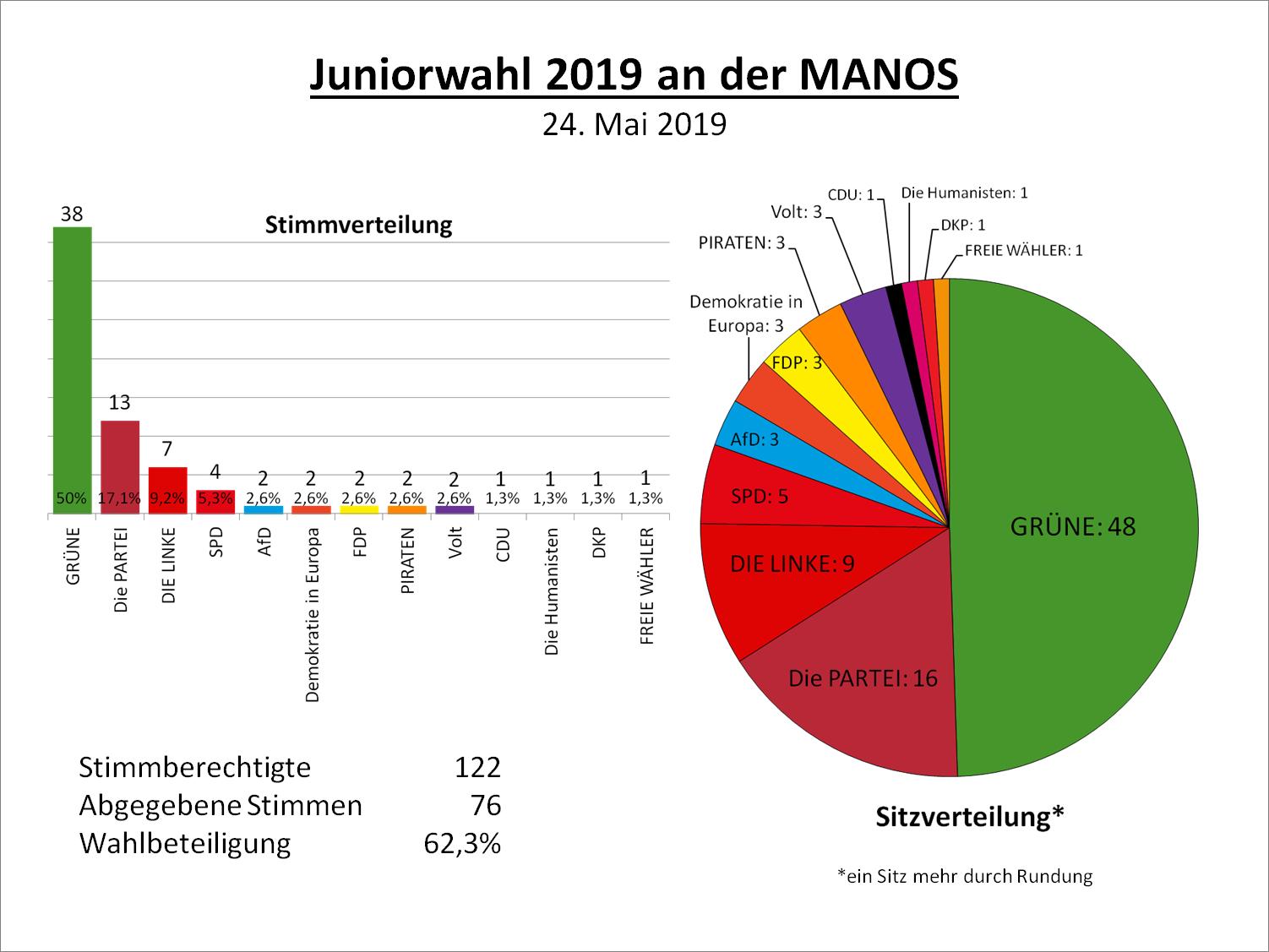 europawahl auswertung